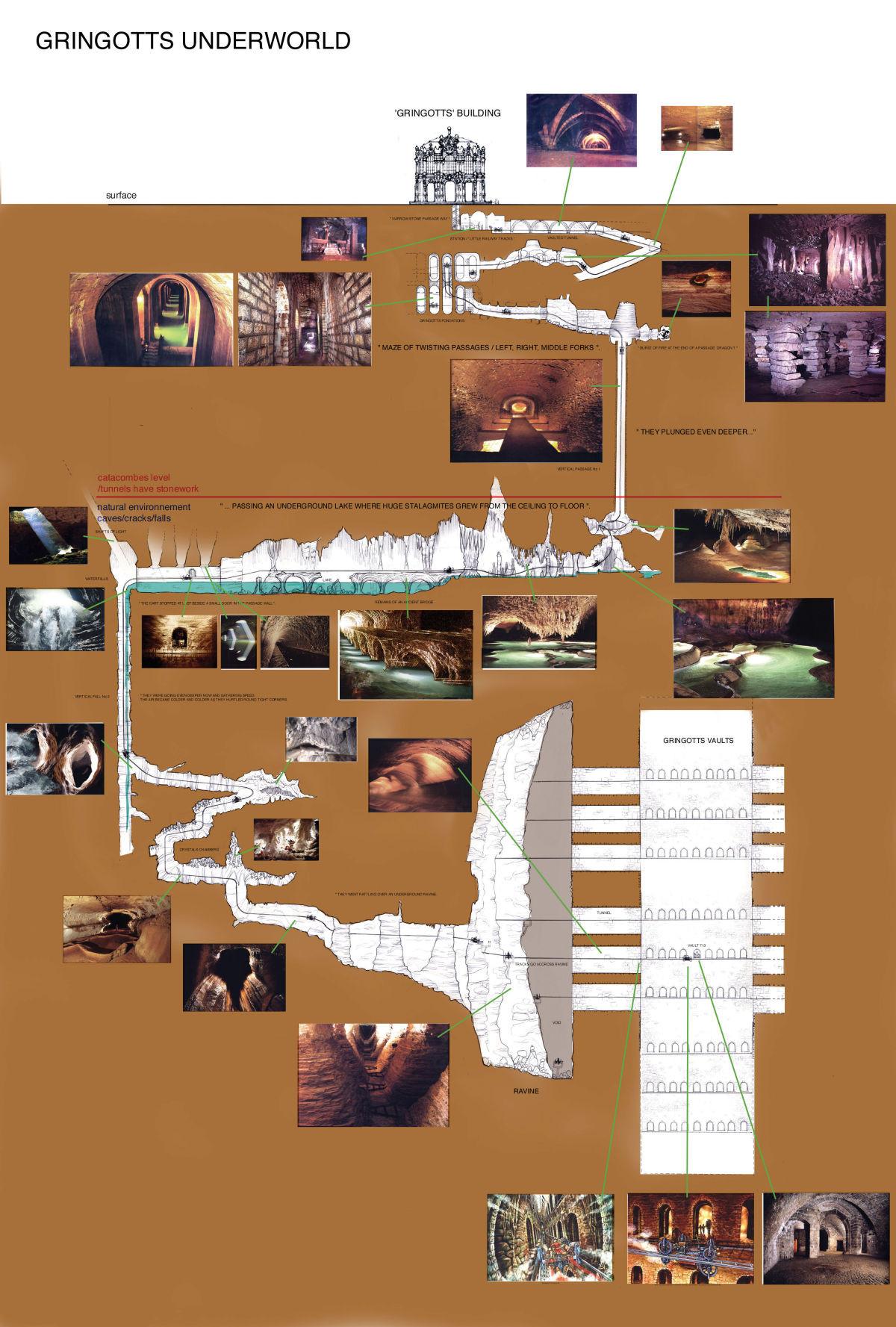 pg.-32-Gringotts-schematic-1431360407